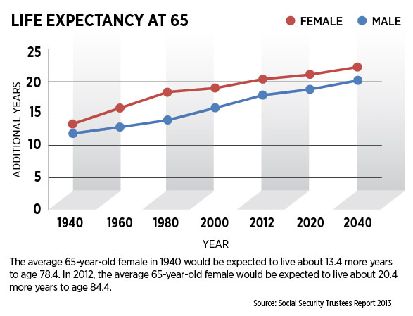 Life Expectancy at 65