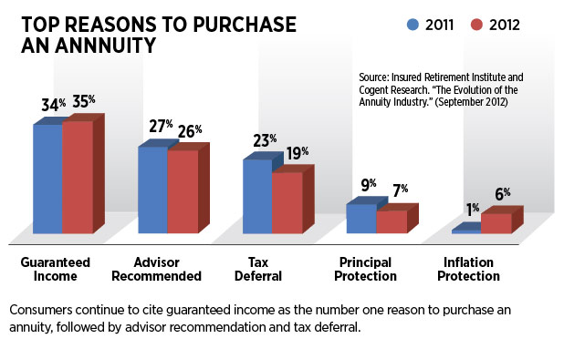 Top Reasons to Purchase Annuity