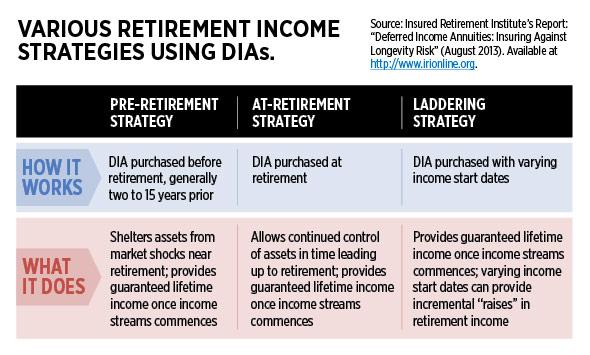 Various Retirement Income Strategies Using DIA's
