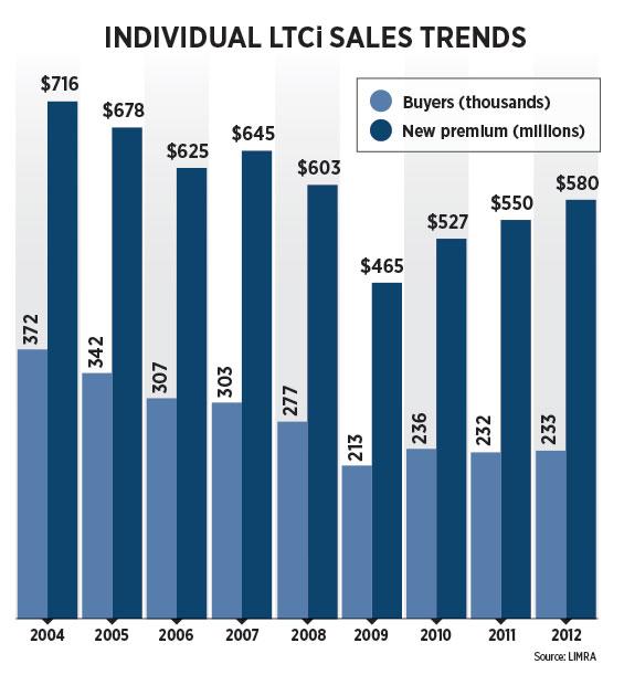 Individual LTCi Sales Trends
