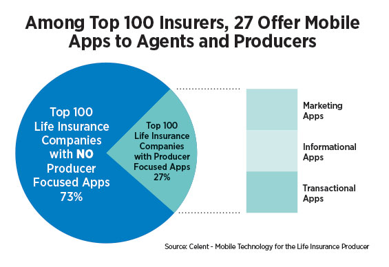 Amonth Top 100 Insurers, 27 Offer Mobile Apps to Agents and Producers