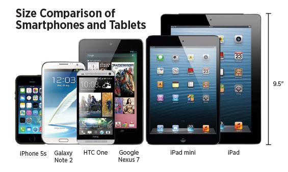 Size Companrison of Samrtphones and Tablets