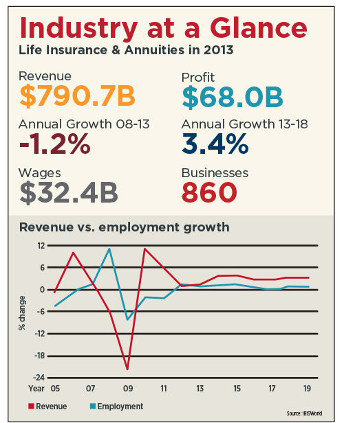 Industry at a Glance - Life Insurance & Annuities in 2013