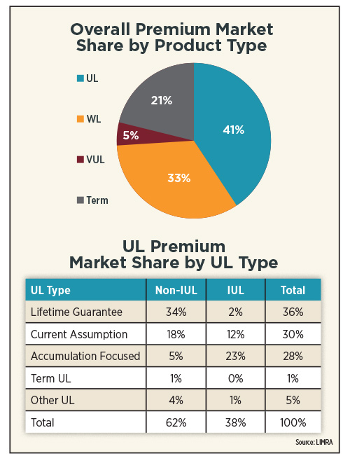 Overall Premium Market Share by Product Type