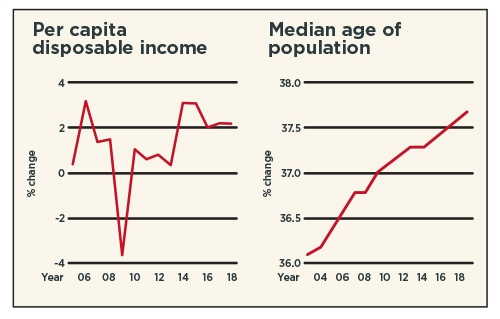 Per capita disposable income - Median age of population