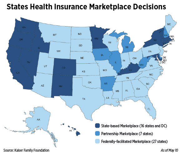 States Health Insurance Marketplace Decisions