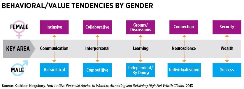 Behavioral/Value Tendencies By Gender