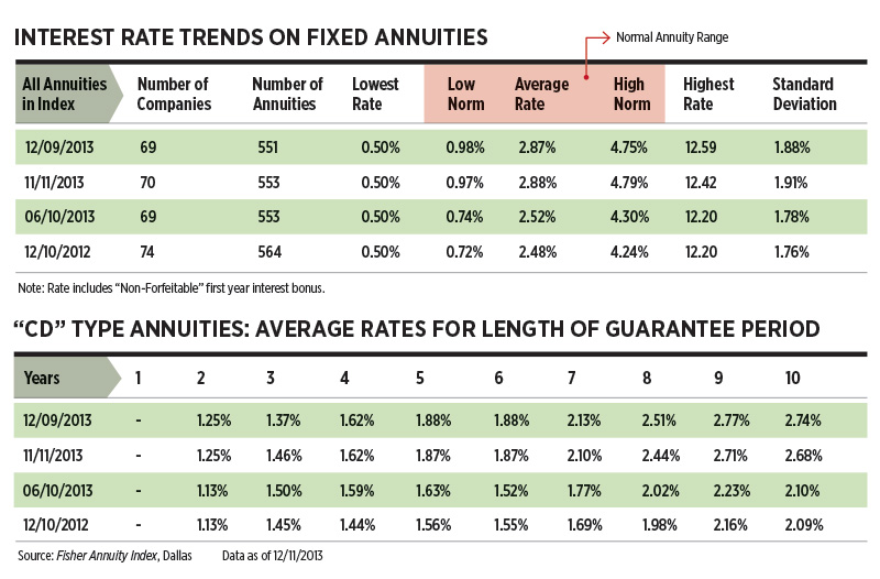 Fixed Annuity Interest Rate Trends and CD Type Annuities