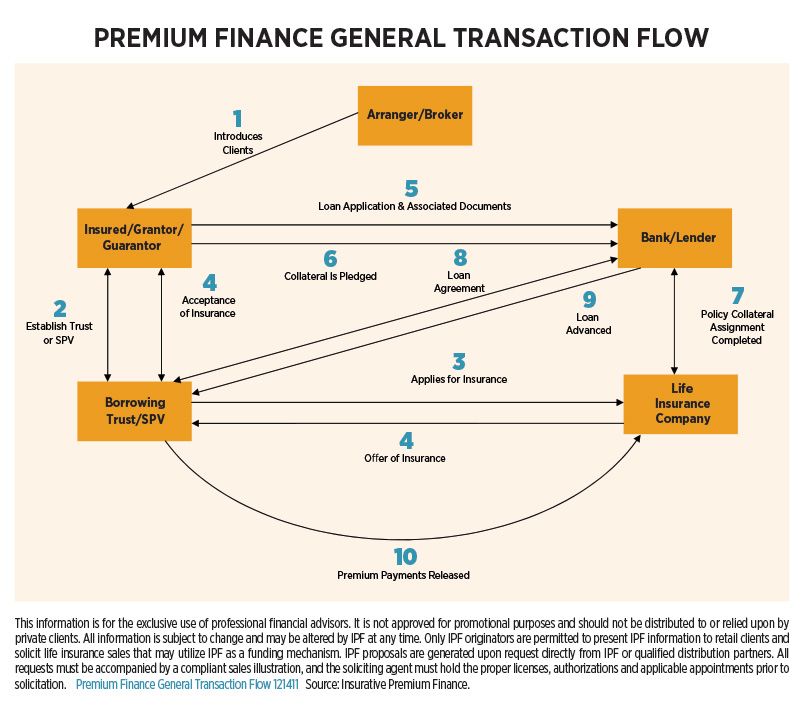 premium-finance-general-transaction-flow